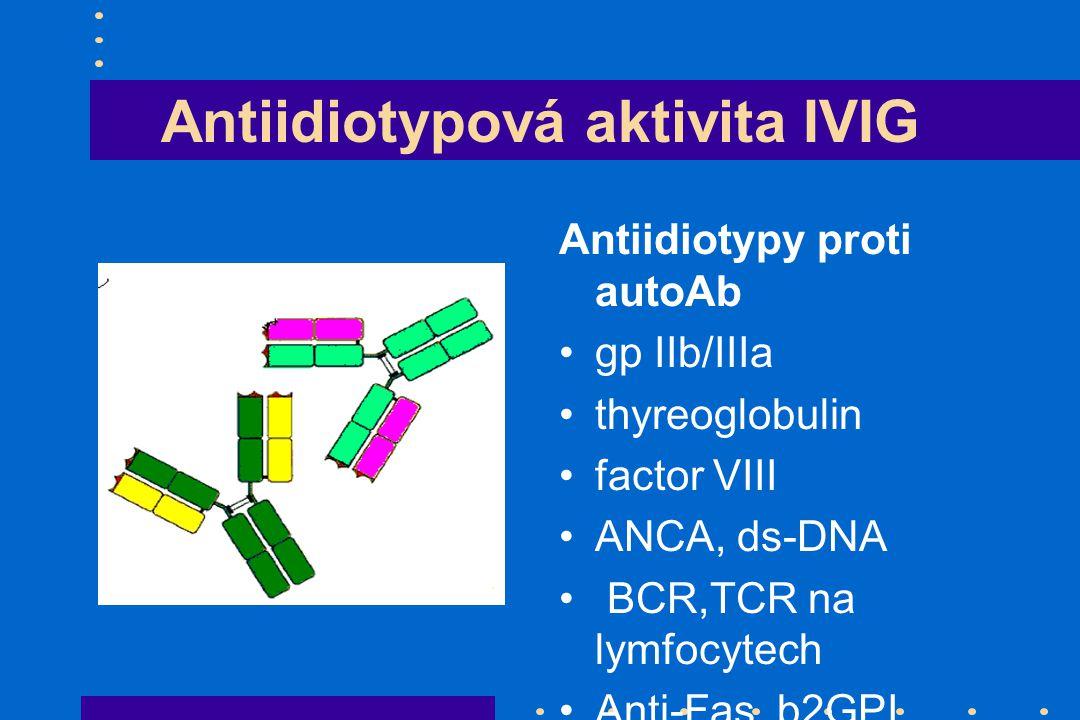 Antiidiotypová aktivita IVIG Antiidiotypy proti autoAb gp IIb/IIIa thyreoglobulin factor VIII ANCA, ds-DNA BCR,TCR na lymfocytech Anti-Fas, b2GPI