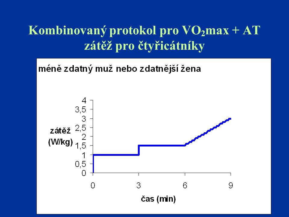 Kombinovaný protokol pro VO 2 max + AT zátěž pro čtyřicátníky