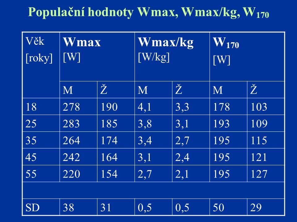 Populační hodnoty Wmax, Wmax/kg, W 170 Věk [roky] Wmax [W] Wmax/kg [W/kg] W 170 [W] MŽMŽMŽ 182781904,13,3178103 252831853,83,1193109 352641743,42,7195