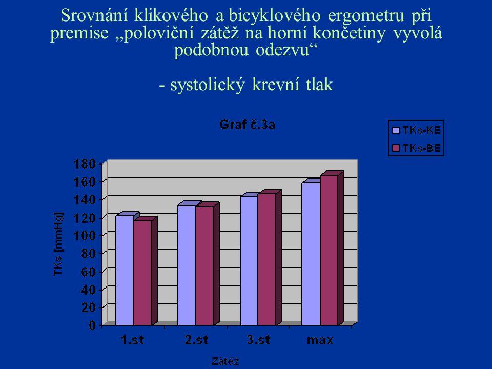 """Srovnání klikového a bicyklového ergometru při premise """"poloviční zátěž na horní končetiny vyvolá podobnou odezvu"""" - systolický krevní tlak"""