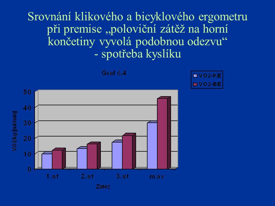 """Srovnání klikového a bicyklového ergometru při premise """"poloviční zátěž na horní končetiny vyvolá podobnou odezvu"""" - spotřeba kyslíku"""