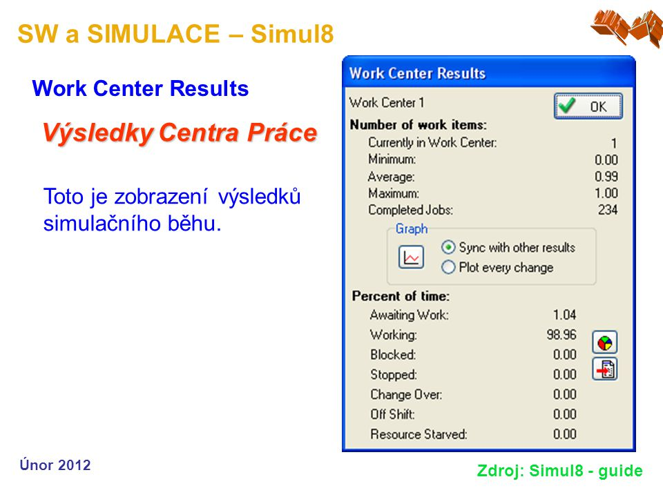 SW a SIMULACE – Simul8 Work Center Results Únor 2012 Zdroj: Simul8 - guide Výsledky Centra Práce Toto je zobrazení výsledků simulačního běhu.