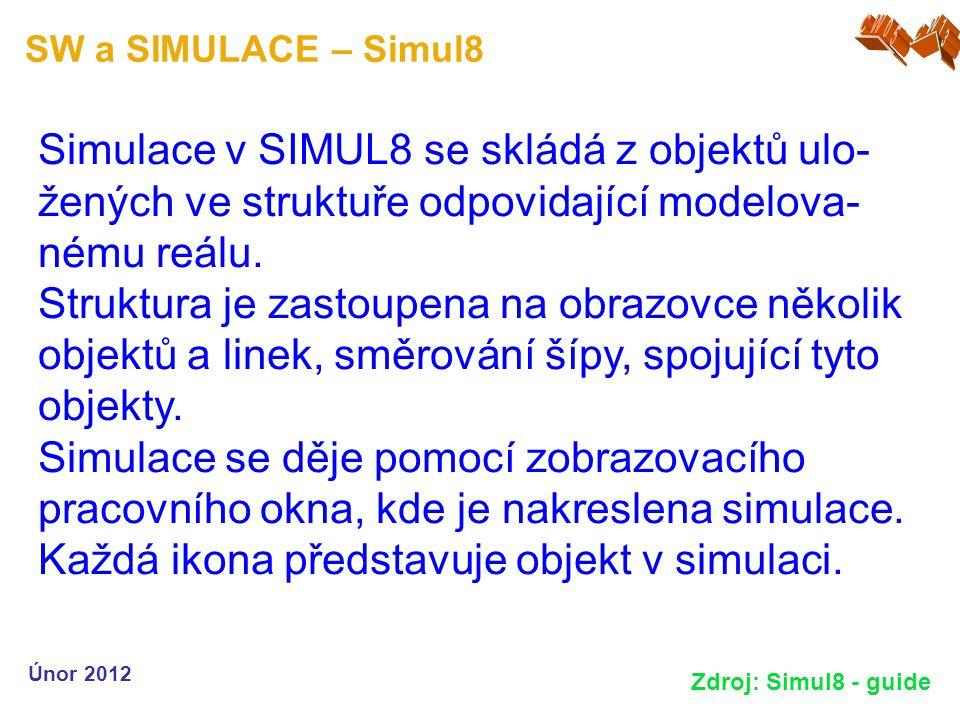 SW a SIMULACE – Simul8 Únor 2012 Zdroj: Simul8 - guide Simulace v SIMUL8 se skládá z objektů ulo- žených ve struktuře odpovidající modelova- nému reál