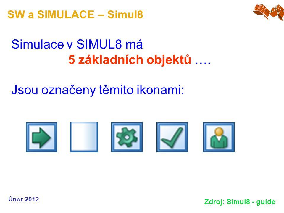 SW a SIMULACE – Simul8 Únor 2012 Zdroj: Simul8 - guide Simulace v SIMUL8 má 5 základních objektů …. Jsou označeny těmito ikonami: