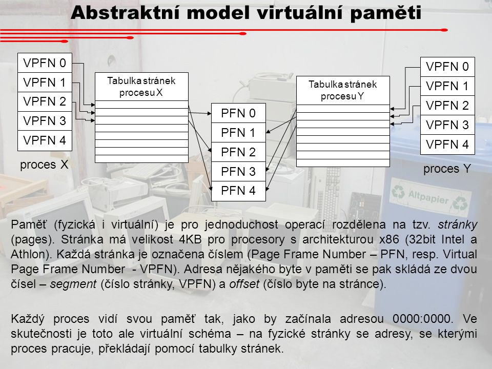 Abstraktní model virtuální paměti VPFN 0 VPFN 1 VPFN 2 VPFN 3 VPFN 4 VPFN 0 VPFN 1 VPFN 2 VPFN 3 VPFN 4 Tabulka stránek procesu X Tabulka stránek proc