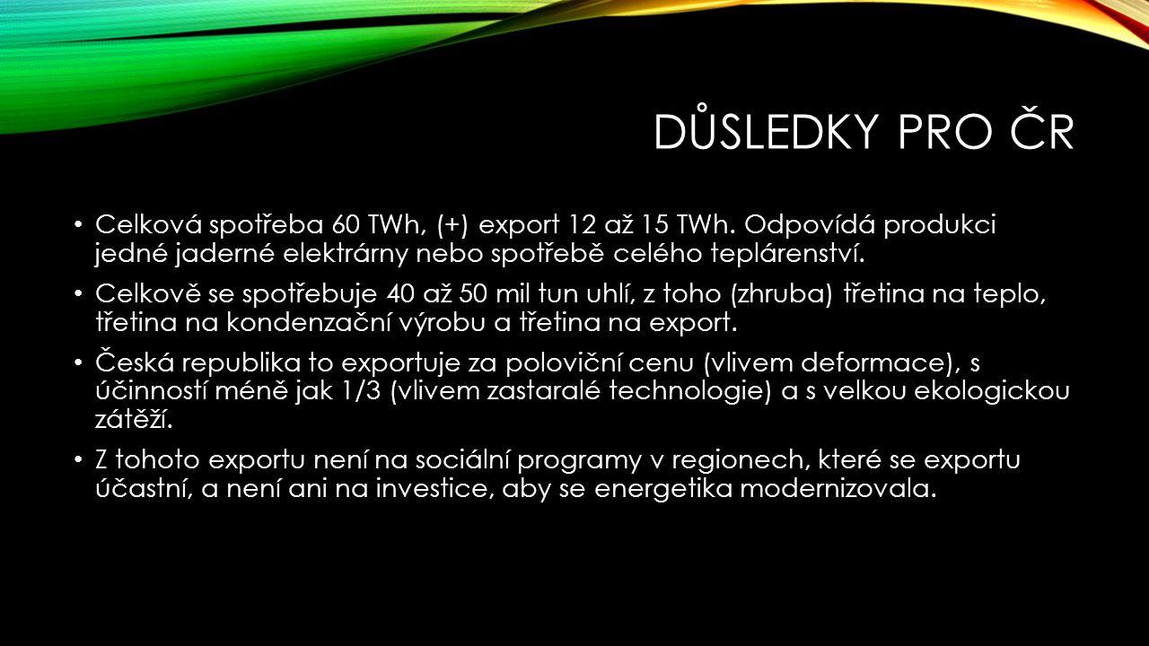 DŮSLEDKY PRO ČR Celková spotřeba 60 TWh, (+) export 12 až 15 TWh.