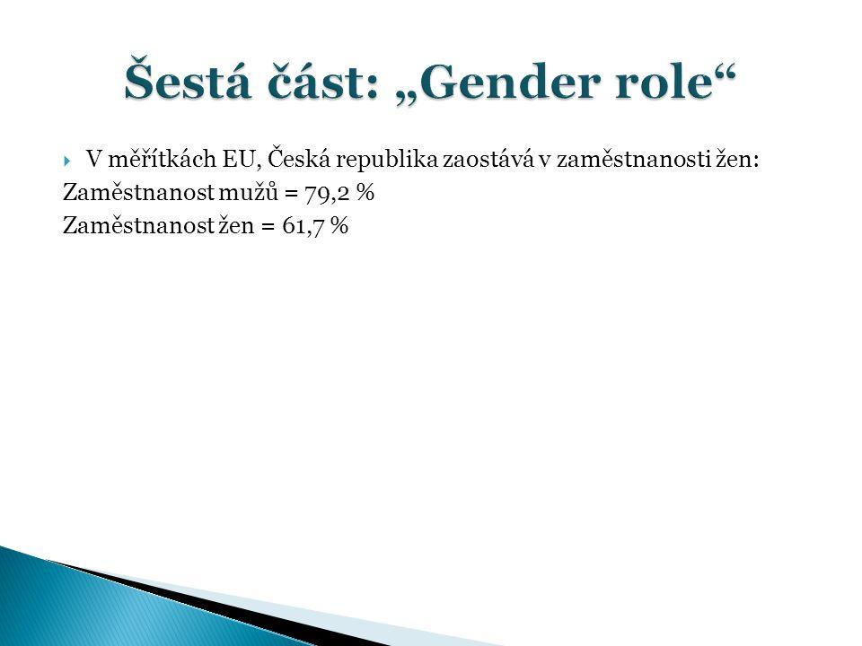  V měřítkách EU, Česká republika zaostává v zaměstnanosti žen: Zaměstnanost mužů = 79,2 % Zaměstnanost žen = 61,7 %