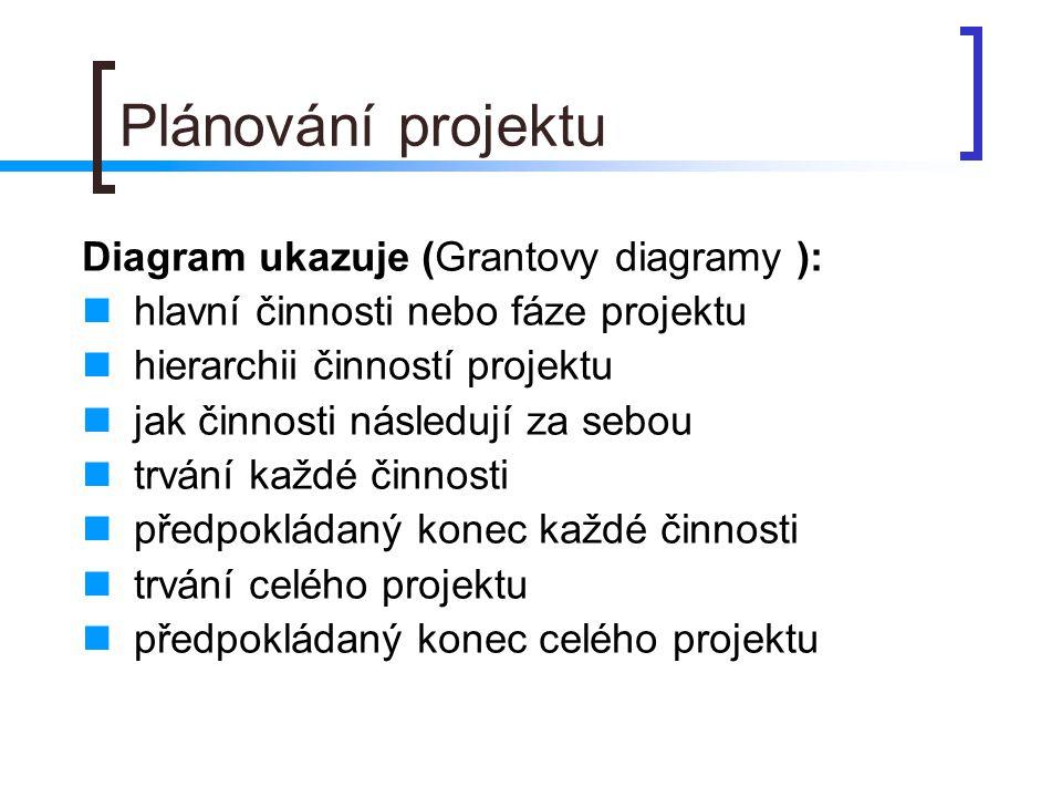 Plánování projektu Diagram ukazuje (Grantovy diagramy ): hlavní činnosti nebo fáze projektu hierarchii činností projektu jak činnosti následují za sebou trvání každé činnosti předpokládaný konec každé činnosti trvání celého projektu předpokládaný konec celého projektu
