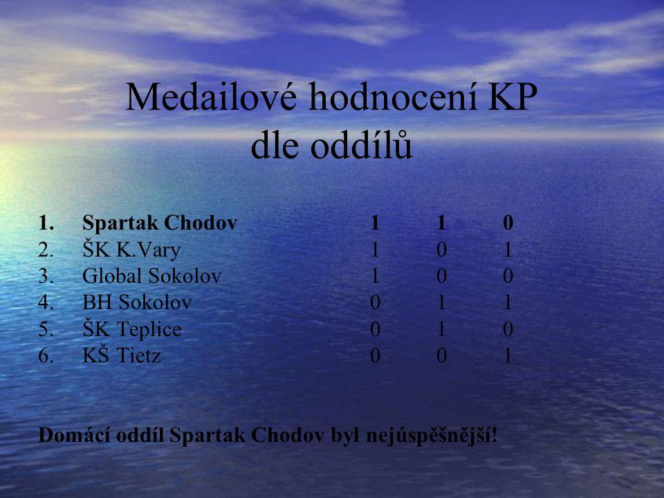 Medailové hodnocení KP dle oddílů 1.