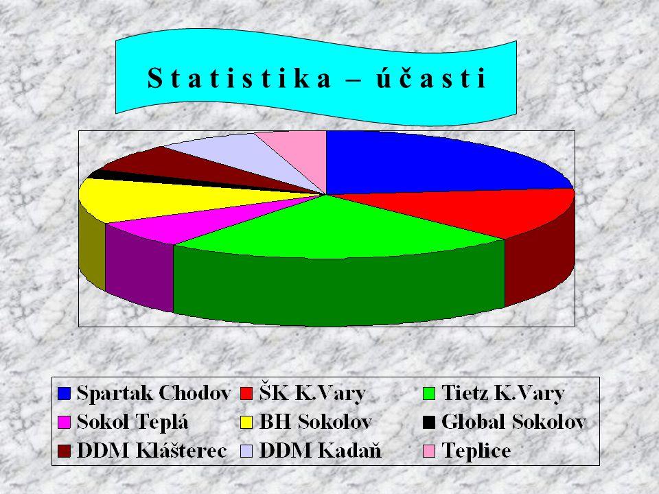 Tiskový výstup VELTATEA CUP byl velmi vyrovnaný Šachový oddíl Spartak Chodov uspořádal 9.