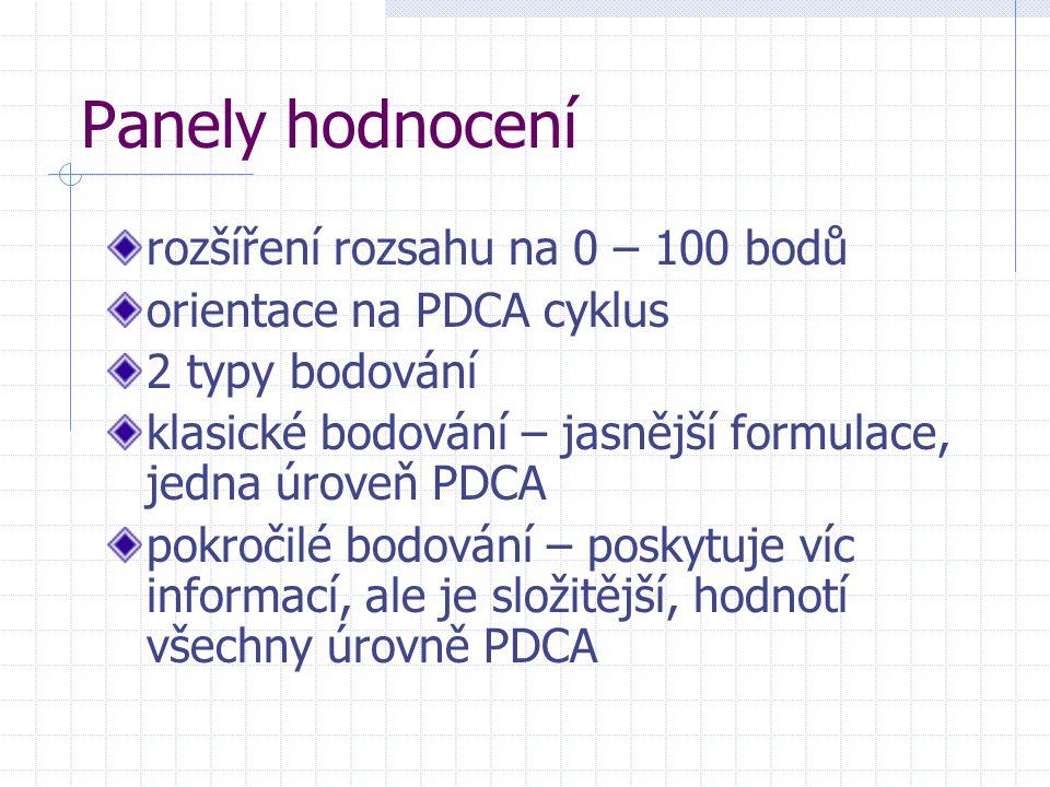 Panely hodnocení rozšíření rozsahu na 0 – 100 bodů orientace na PDCA cyklus 2 typy bodování klasické bodování – jasnější formulace, jedna úroveň PDCA pokročilé bodování – poskytuje víc informací, ale je složitější, hodnotí všechny úrovně PDCA