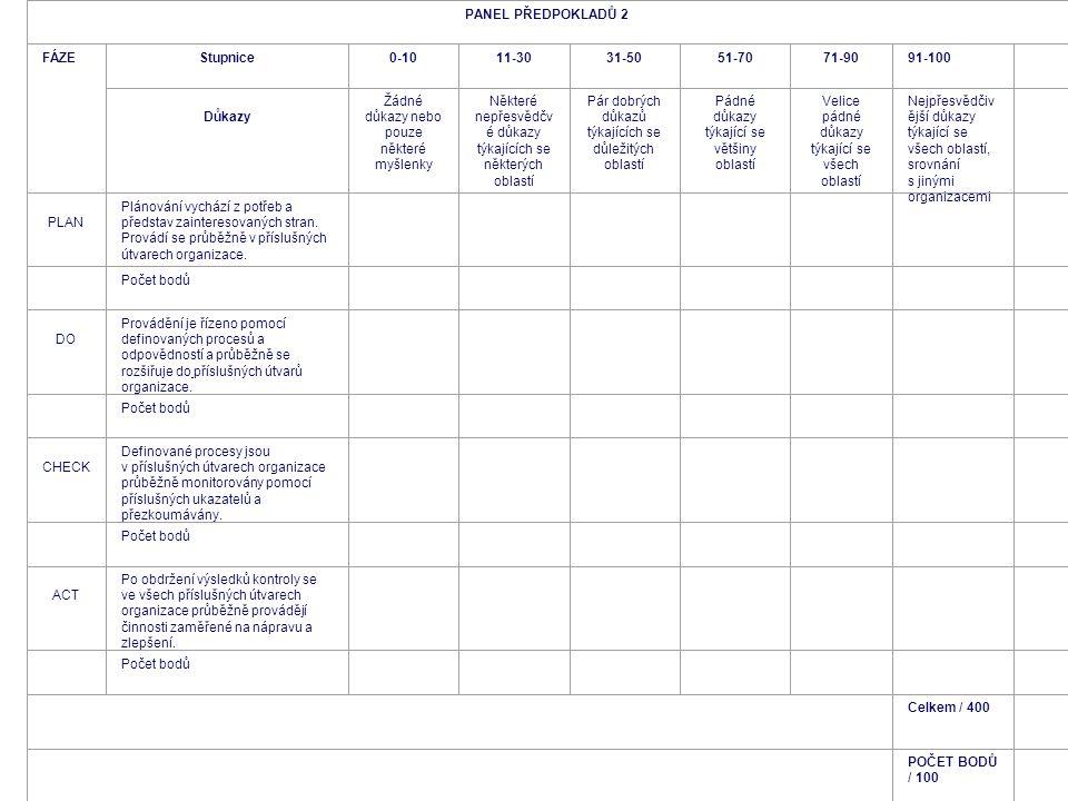 PANEL PŘEDPOKLADŮ 2 FÁZEStupnice0-1011-3031-5051-7071-9091-100 Důkazy Žádné důkazy nebo pouze některé myšlenky Některé nepřesvědčv é důkazy týkajících se některých oblastí Pár dobrých důkazů týkajících se důležitých oblastí Pádné důkazy týkající se většiny oblastí Velice pádné důkazy týkající se všech oblastí Nejpřesvědčiv ější důkazy týkající se všech oblastí, srovnání s jinými organizacemi PLAN Plánování vychází z potřeb a představ zainteresovaných stran.