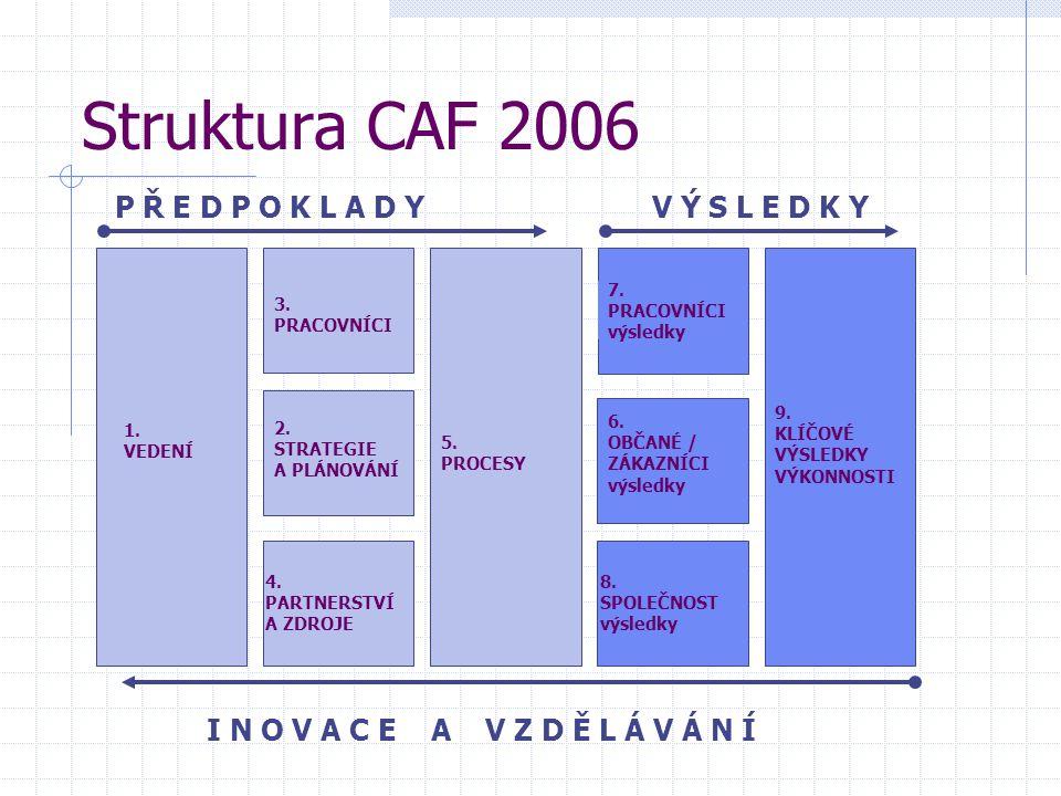 Struktura CAF 2006 V Ý S L E D K Y 1.