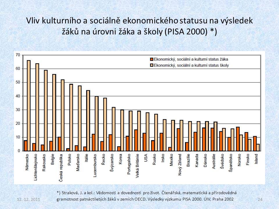 Vliv kulturního a sociálně ekonomického statusu na výsledek žáků na úrovni žáka a školy (PISA 2000) *) 12. 12. 201124 *) Straková, J. a kol.: Vědomost