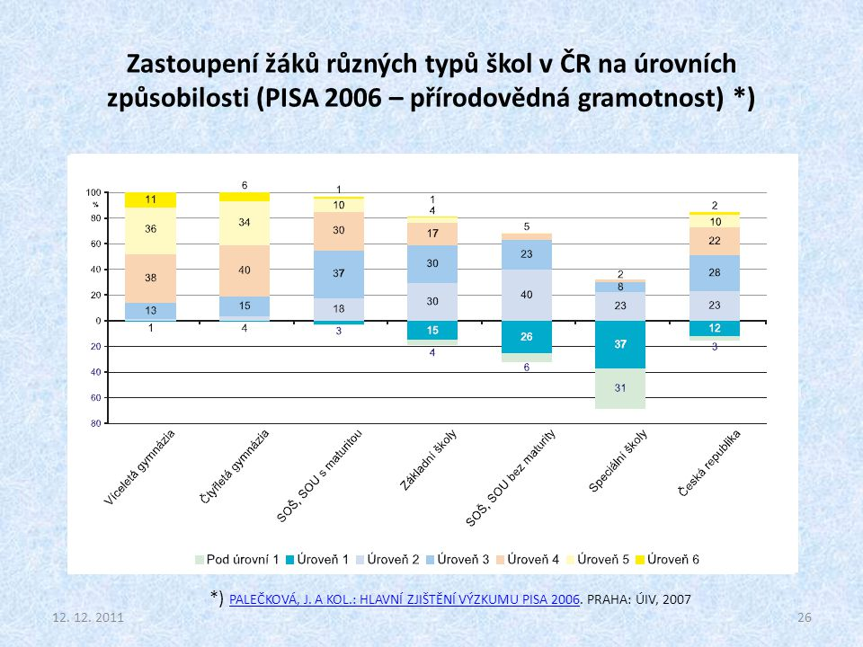 Zastoupení žáků různých typů škol v ČR na úrovních způsobilosti (PISA 2006 – přírodovědná gramotnost) *) 12. 12. 201126 *) PALEČKOVÁ, J. A KOL.: HLAVN