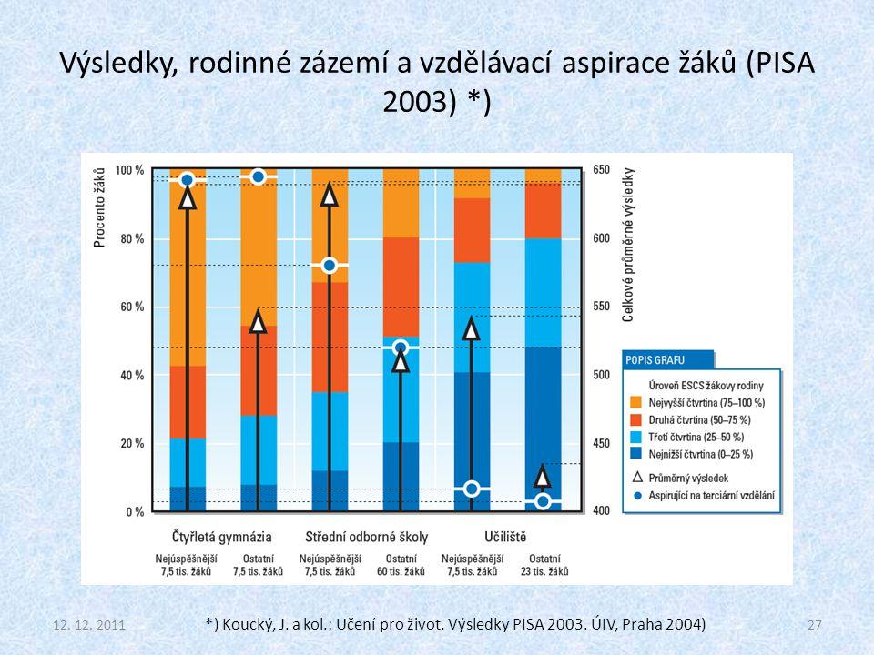 Výsledky, rodinné zázemí a vzdělávací aspirace žáků (PISA 2003) *) 12. 12. 201127 *) Koucký, J. a kol.: Učení pro život. Výsledky PISA 2003. ÚIV, Prah