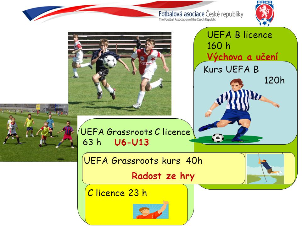 C licence 23 h C licence 23 h UEFA B licence 160 h Výchova a učení C licence 23 h UEFA Grassroots kurs 40h Radost ze hry UEFA Grassroots C licence 63