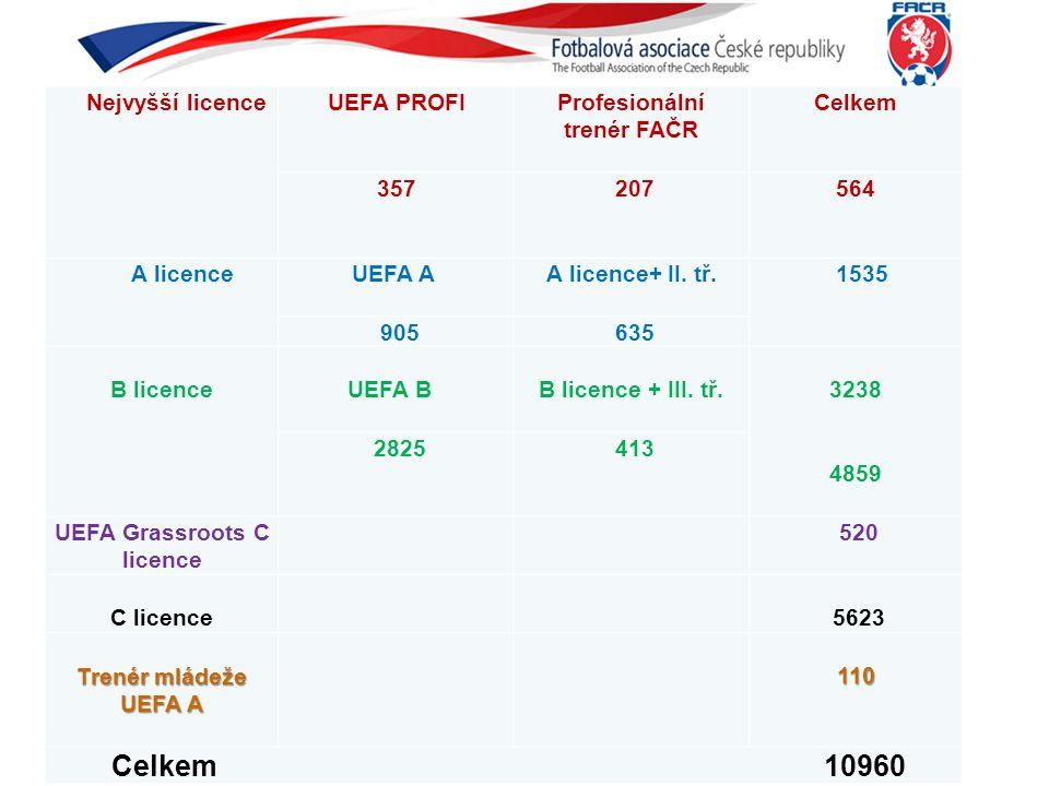 Nejvyšší licenceUEFA PROFIProfesionální trenér FAČR Celkem 357 207564 A licenceUEFA A A licence+ II. tř. 1535 905 635 B licence UEFA B B licence + III