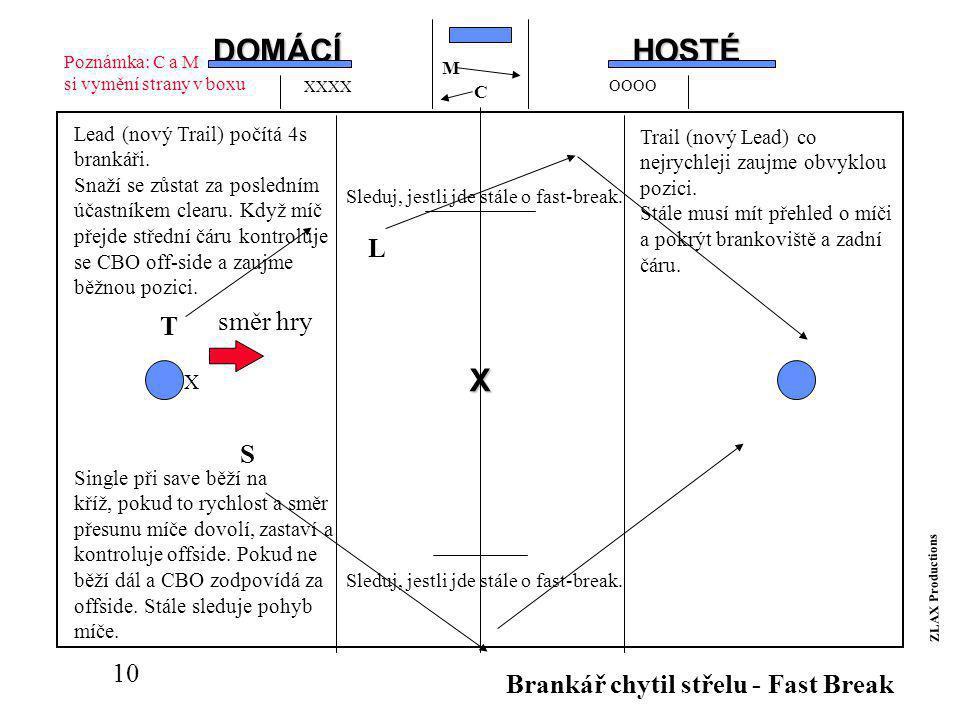 9 X Prostorová zodpovědnost během obvyklé situace L S T Lead zodpovídá za brankoviště, je off -ball tzn.