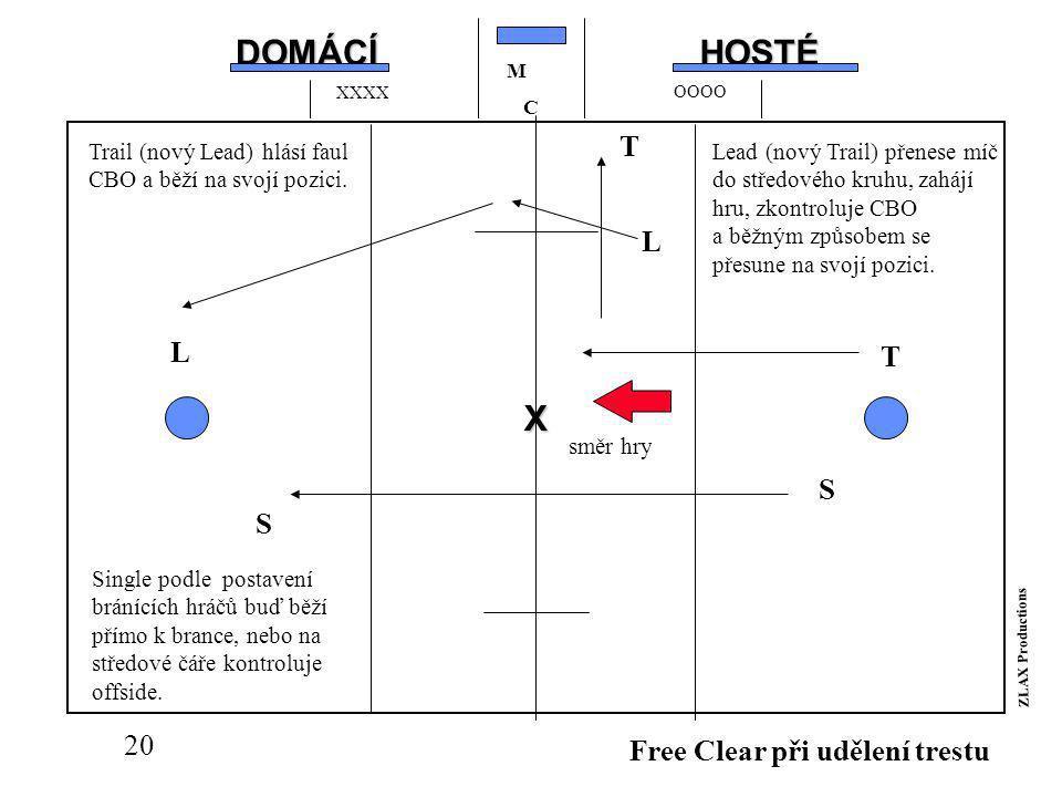 19 X Udělení trestu po výhodě 2 T S L Trail hlásí faul takto: 1) barva týmu 2) číslo hráče 3) typ a signál přestupku 4) délka trestu a ujistí se, že CBO rozuměl.