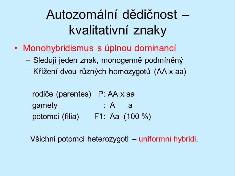 Autozomální dědičnost – kvalitativní znaky Monohybridismus s úplnou dominancí –Sleduji jeden znak, monogenně podmíněný –Křížení dvou různých homozygotů (AA x aa) rodiče (parentes) P: AA x aa gamety : A a potomci (filia) F1: Aa (100 %) Všichni potomci heterozygoti – uniformní hybridi.