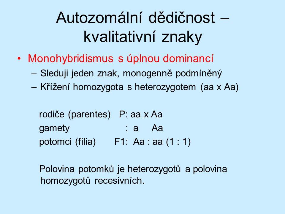 Autozomální dědičnost – kvalitativní znaky Monohybridismus s úplnou dominancí –Sleduji jeden znak, monogenně podmíněný –Křížení homozygota s heterozygotem (aa x Aa) rodiče (parentes) P: aa x Aa gamety : a Aa potomci (filia) F1: Aa : aa (1 : 1) Polovina potomků je heterozygotů a polovina homozygotů recesivních.