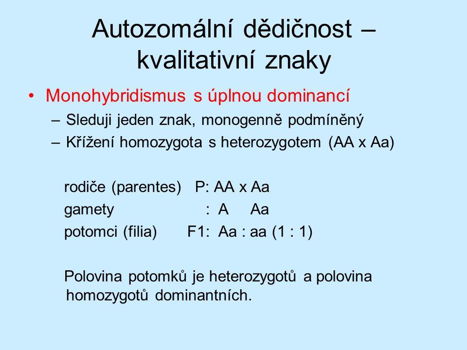 Autozomální dědičnost – kvalitativní znaky Monohybridismus s úplnou dominancí –Sleduji jeden znak, monogenně podmíněný –Křížení homozygota s heterozygotem (AA x Aa) rodiče (parentes) P: AA x Aa gamety : A Aa potomci (filia) F1: Aa : aa (1 : 1) Polovina potomků je heterozygotů a polovina homozygotů dominantních.