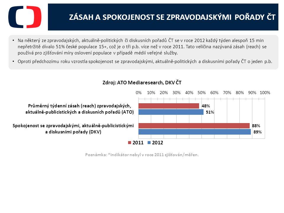 Zdroj: ATO Mediaresearch, DKV ČT Poznámka: *Indikátor nebyl v roce 2011 zjišťován/měřen.