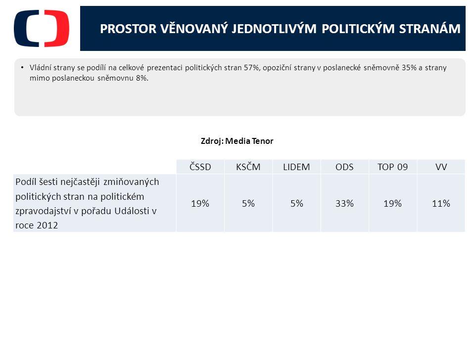 PROSTOR VĚNOVANÝ JEDNOTLIVÝM POLITICKÝM STRANÁM Vládní strany se podílí na celkové prezentaci politických stran 57%, opoziční strany v poslanecké sněmovně 35% a strany mimo poslaneckou sněmovnu 8%.
