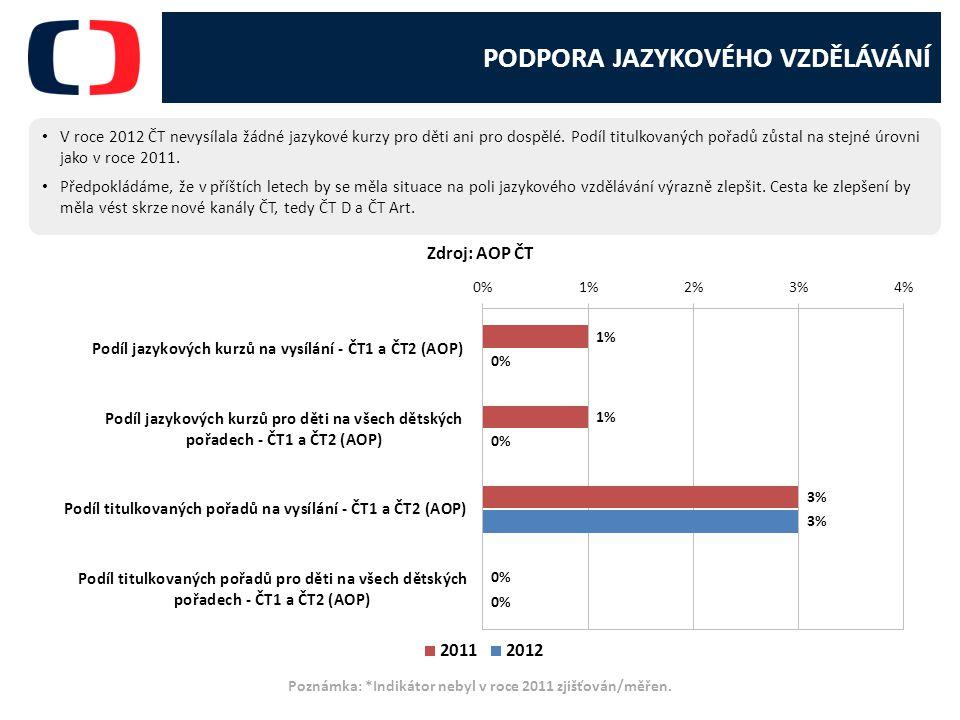 PODPORA JAZYKOVÉHO VZDĚLÁVÁNÍ V roce 2012 ČT nevysílala žádné jazykové kurzy pro děti ani pro dospělé.