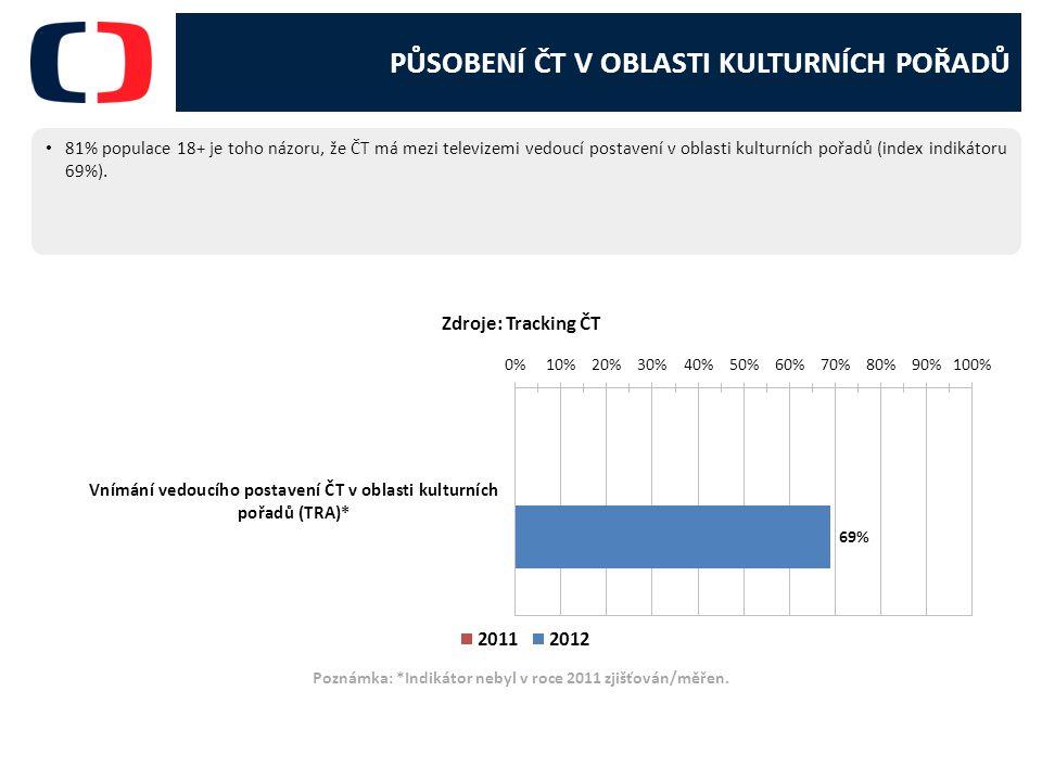 PŮSOBENÍ ČT V OBLASTI KULTURNÍCH POŘADŮ 81% populace 18+ je toho názoru, že ČT má mezi televizemi vedoucí postavení v oblasti kulturních pořadů (index indikátoru 69%).