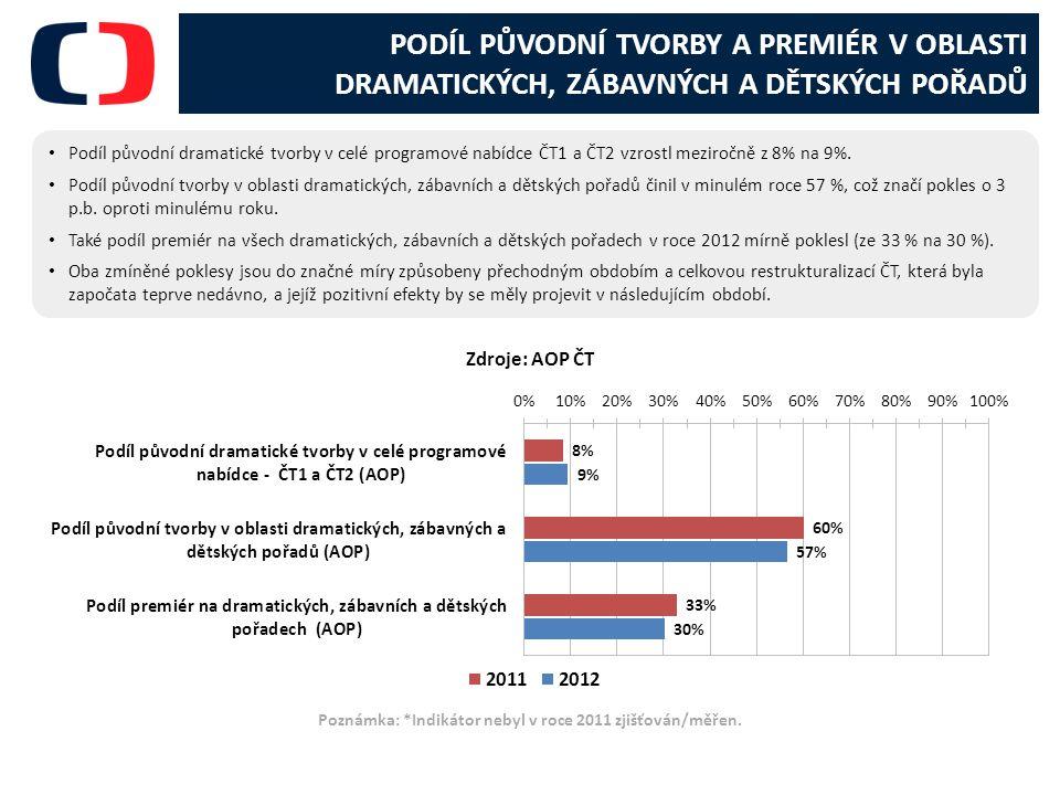 PODÍL PŮVODNÍ TVORBY A PREMIÉR V OBLASTI DRAMATICKÝCH, ZÁBAVNÝCH A DĚTSKÝCH POŘADŮ Podíl původní dramatické tvorby v celé programové nabídce ČT1 a ČT2 vzrostl meziročně z 8% na 9%.