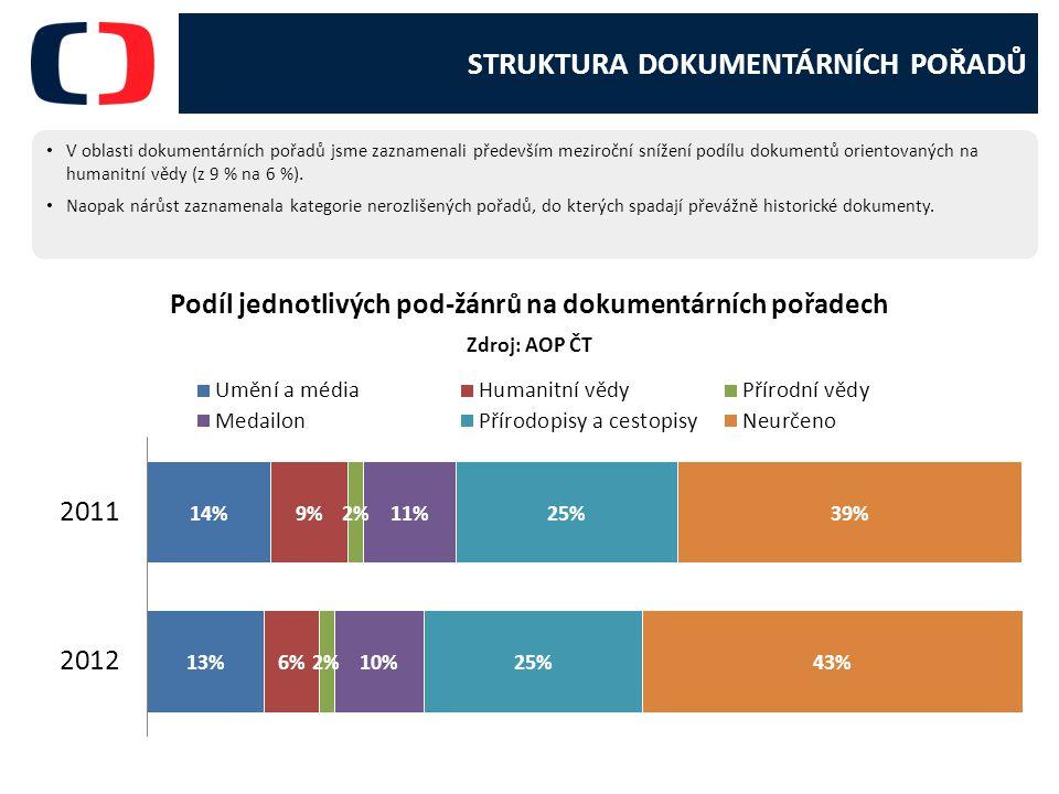STRUKTURA DOKUMENTÁRNÍCH POŘADŮ V oblasti dokumentárních pořadů jsme zaznamenali především meziroční snížení podílu dokumentů orientovaných na humanitní vědy (z 9 % na 6 %).