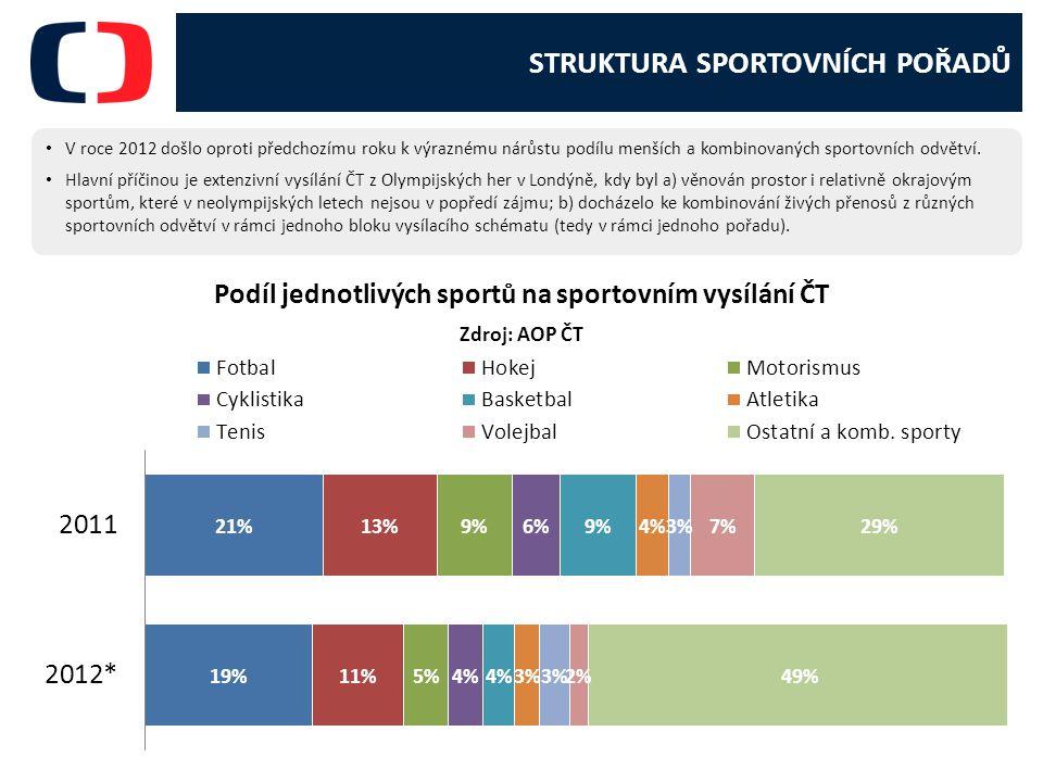 STRUKTURA SPORTOVNÍCH POŘADŮ V roce 2012 došlo oproti předchozímu roku k výraznému nárůstu podílu menších a kombinovaných sportovních odvětví.