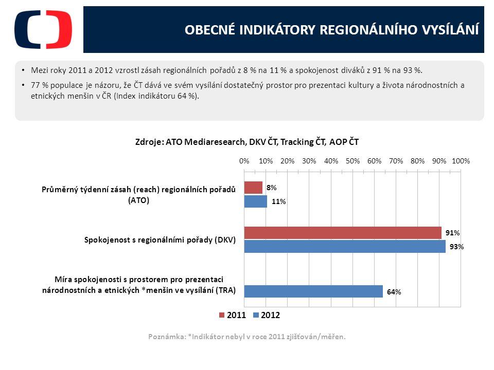 OBECNÉ INDIKÁTORY REGIONÁLNÍHO VYSÍLÁNÍ Mezi roky 2011 a 2012 vzrostl zásah regionálních pořadů z 8 % na 11 % a spokojenost diváků z 91 % na 93 %.