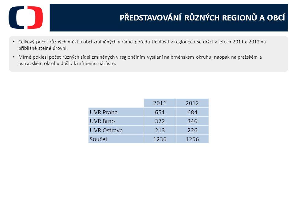 PŘEDSTAVOVÁNÍ RŮZNÝCH REGIONŮ A OBCÍ Celkový počet různých měst a obcí zmíněných v rámci pořadu Události v regionech se držel v letech 2011 a 2012 na přibližně stejné úrovni.