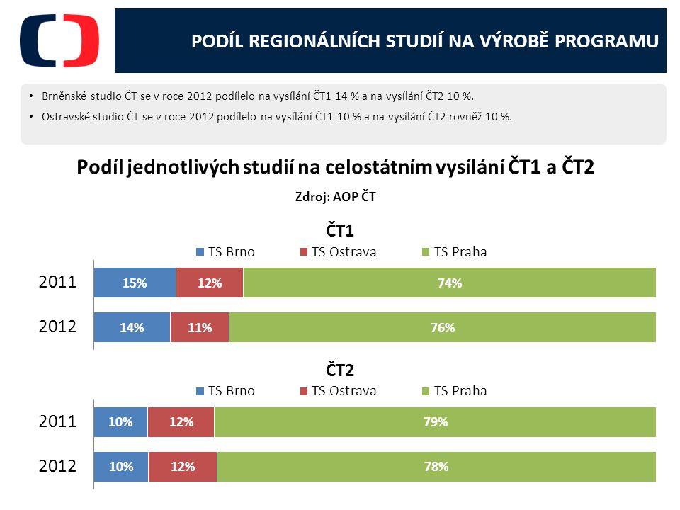 PODÍL REGIONÁLNÍCH STUDIÍ NA VÝROBĚ PROGRAMU Brněnské studio ČT se v roce 2012 podílelo na vysílání ČT1 14 % a na vysílání ČT2 10 %.