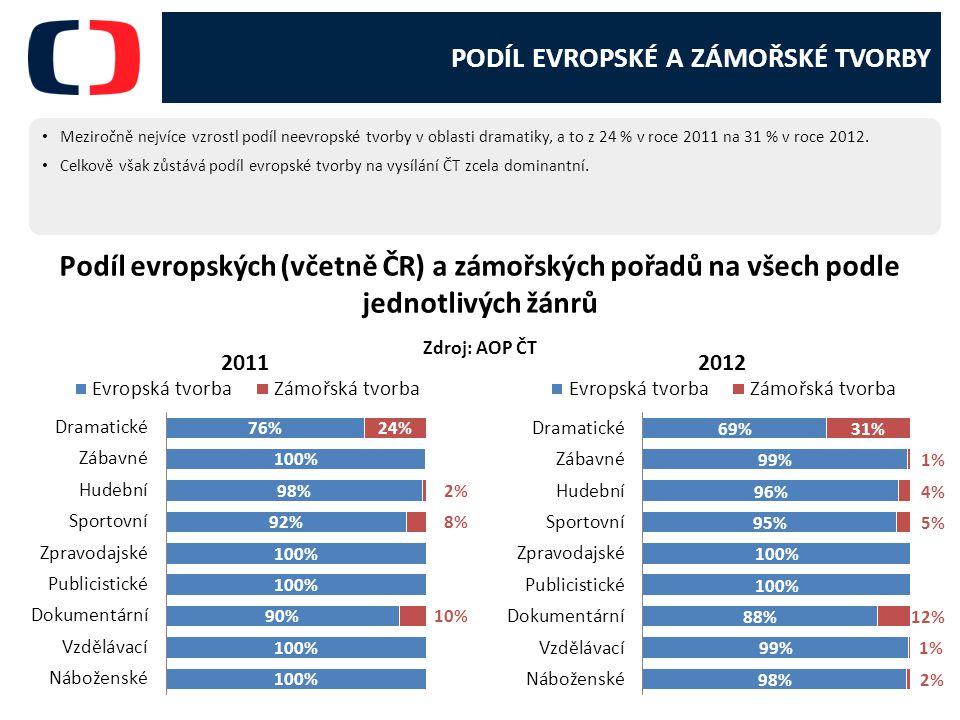 PODÍL EVROPSKÉ A ZÁMOŘSKÉ TVORBY Meziročně nejvíce vzrostl podíl neevropské tvorby v oblasti dramatiky, a to z 24 % v roce 2011 na 31 % v roce 2012.