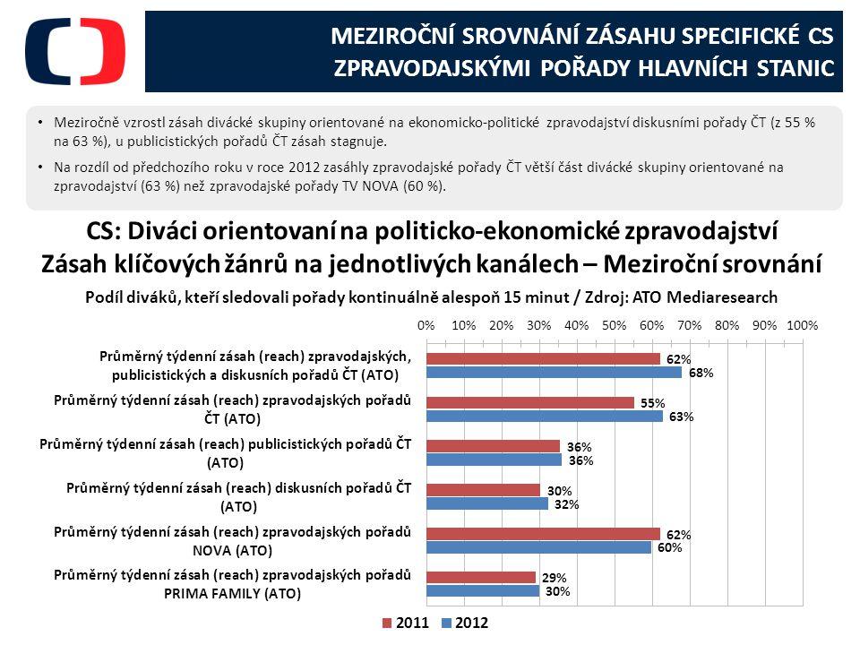 MEZIROČNÍ SROVNÁNÍ ZÁSAHU SPECIFICKÉ CS ZPRAVODAJSKÝMI POŘADY HLAVNÍCH STANIC Meziročně vzrostl zásah divácké skupiny orientované na ekonomicko-politické zpravodajství diskusními pořady ČT (z 55 % na 63 %), u publicistických pořadů ČT zásah stagnuje.