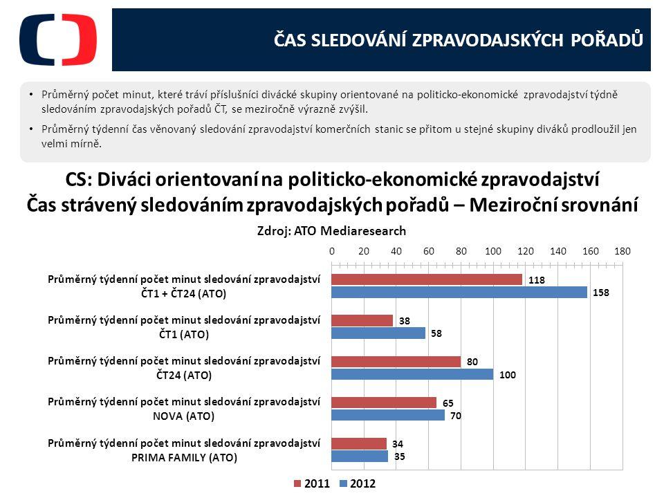 ČAS SLEDOVÁNÍ ZPRAVODAJSKÝCH POŘADŮ Průměrný počet minut, které tráví příslušníci divácké skupiny orientované na politicko-ekonomické zpravodajství týdně sledováním zpravodajských pořadů ČT, se meziročně výrazně zvýšil.