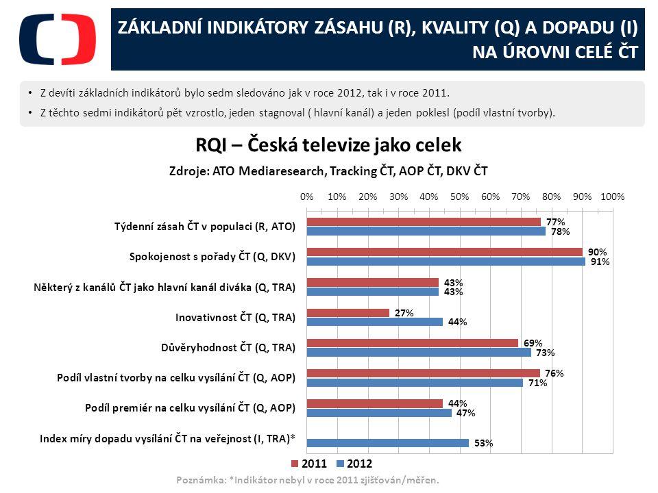 ZÁKLADNÍ INDIKÁTORY ZÁSAHU (R), KVALITY (Q) A DOPADU (I) NA ÚROVNI CELÉ ČT Z devíti základních indikátorů bylo sedm sledováno jak v roce 2012, tak i v roce 2011.