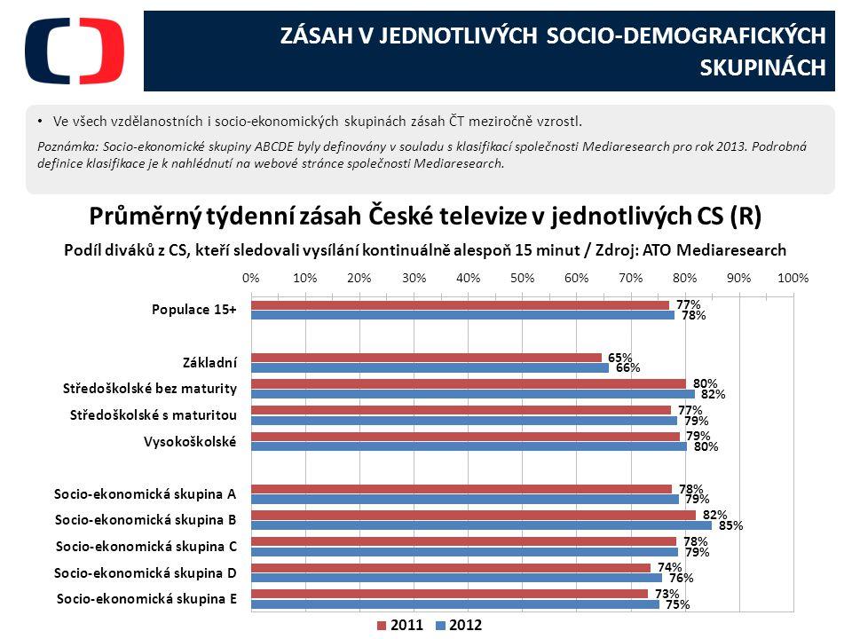 ZÁSAH V JEDNOTLIVÝCH SOCIO-DEMOGRAFICKÝCH SKUPINÁCH Ve všech vzdělanostních i socio-ekonomických skupinách zásah ČT meziročně vzrostl.