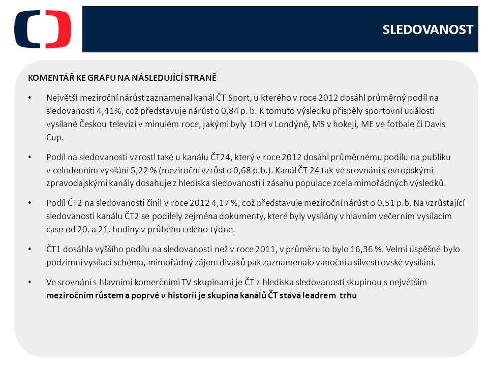 SLEDOVANOST KOMENTÁŘ KE GRAFU NA NÁSLEDUJÍCÍ STRANĚ Největší meziroční nárůst zaznamenal kanál ČT Sport, u kterého v roce 2012 dosáhl průměrný podíl na sledovanosti 4,41%, což představuje nárůst o 0,84 p.