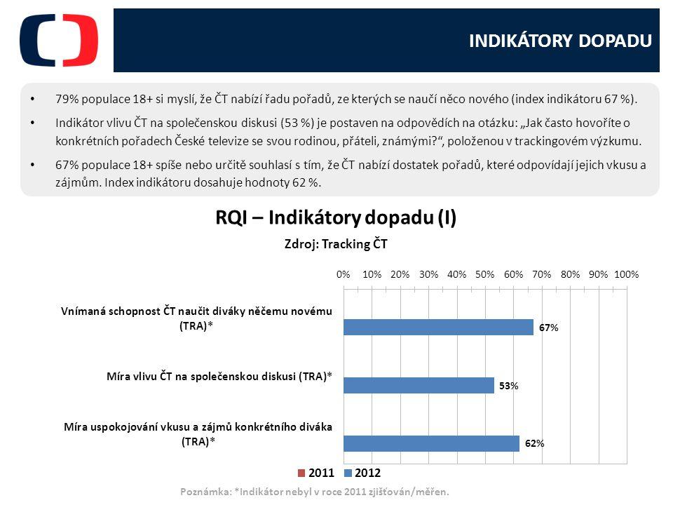 INDIKÁTORY DOPADU 79% populace 18+ si myslí, že ČT nabízí řadu pořadů, ze kterých se naučí něco nového (index indikátoru 67 %).