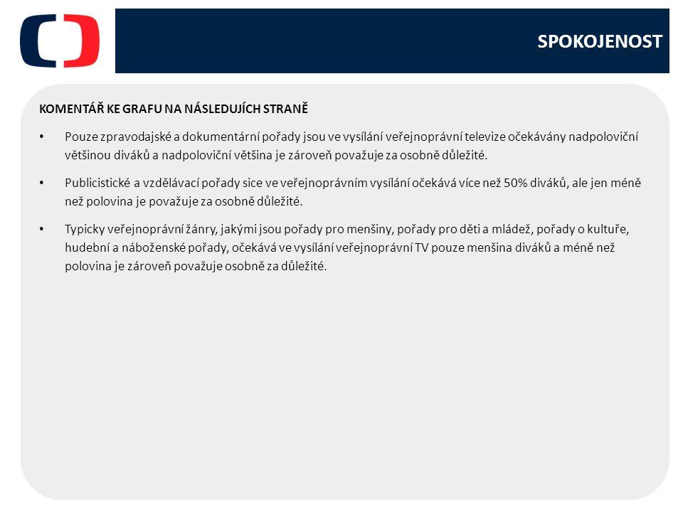 SPOKOJENOST KOMENTÁŘ KE GRAFU NA NÁSLEDUJÍCH STRANĚ Pouze zpravodajské a dokumentární pořady jsou ve vysílání veřejnoprávní televize očekávány nadpoloviční většinou diváků a nadpoloviční většina je zároveň považuje za osobně důležité.