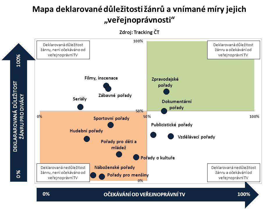 """Mapa deklarované důležitosti žánrů a vnímané míry jejich """"veřejnoprávnosti Zdroj: Tracking ČT OČEKÁVÁNÍ OD VEŘEJNOPRÁVNÍ TV DEKLARAROVANÁ DŮLEŽITOST ŽÁNRU PRO DIVÁKY Deklarovaná důležitost žánru a očekávání od veřejnoprávní TV Deklarovaná nedůležitost žánru a očekávání od veřejnoprávní TV Deklarovaná důležitost žánru, není očekáváno od veřejnoprávní TV Deklarovaná nedůležitost žánru, není očekáváno od veřejnoprávní TV 0 % 100% 0%"""