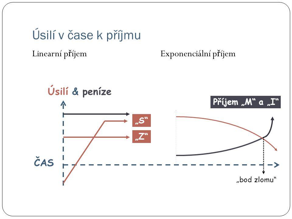 """Úsilí v čase k příjmu Linearní p ř íjemExponenciální p ř íjem """"bod zlomu"""" ČAS Úsilí & peníze """"Z"""" Příjem """"M"""" a """"I"""" """"S"""""""