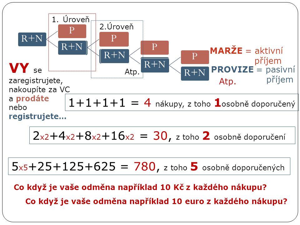 R+NP P P P Atp. VY se zaregistrujete, nakoupíte za VC a prodáte nebo registrujete… 1+1+1+1 = 4 nákupy, z toho 1 osobně doporučený 2 x2 +4 x2 +8 x2 +16