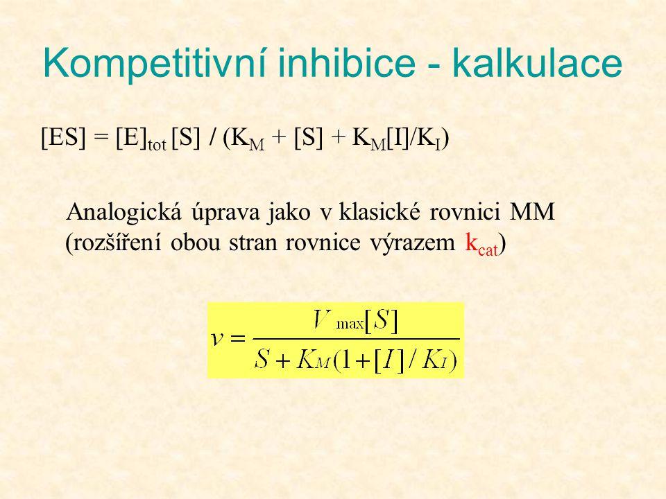 Kompetitivní inhibice - kalkulace [ES] = [E] tot [S] / (K M + [S] + K M [I]/K I ) Analogická úprava jako v klasické rovnici MM (rozšíření obou stran r