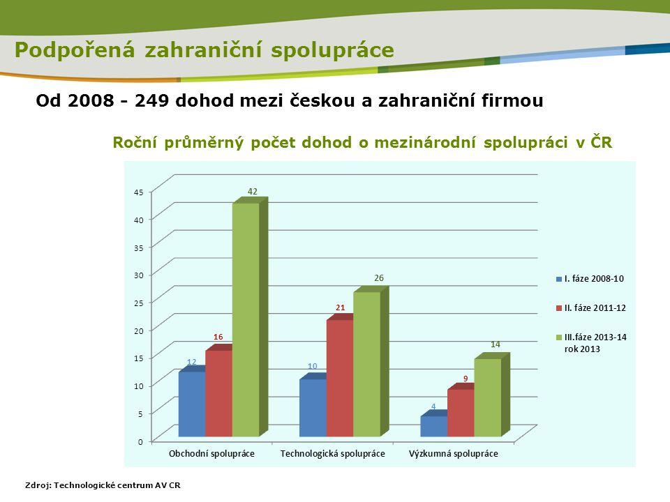 Roční průměrný počet dohod o mezinárodní spolupráci v ČR Podpořená zahraniční spolupráce Zdroj: Technologické centrum AV CR Od 2008 - 249 dohod mezi č